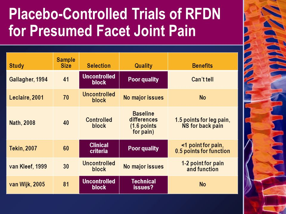 Placebo-Controlled Trials of RFDN for Presumed Facet Joint Pain Study Sample SizeSelectionQualityBenefits Gallagher, 199441 Uncontrolled block Poor qu