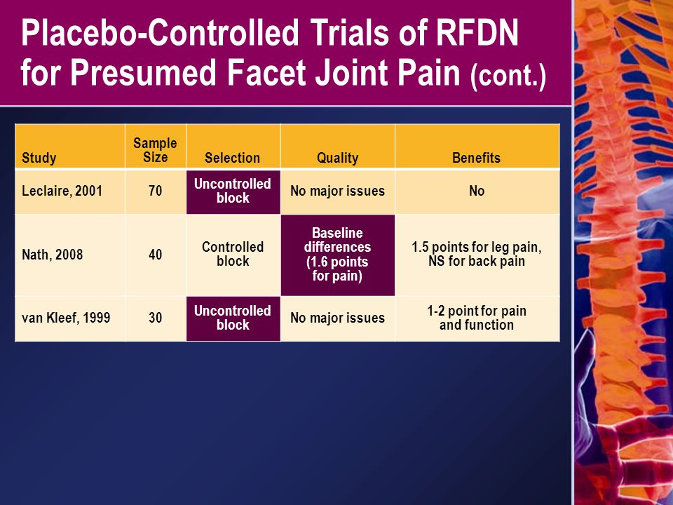 Placebo-Controlled Trials of RFDN for Presumed Facet Joint Pain (cont.) Study Sample SizeSelectionQualityBenefits Leclaire, 200170 Uncontrolled block