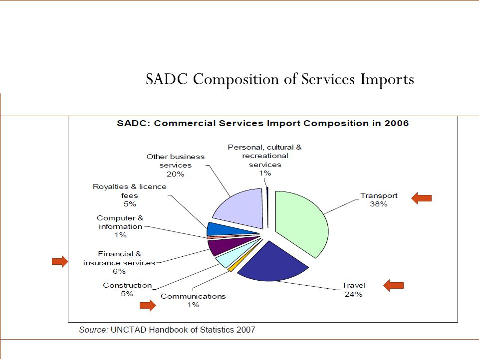 SADC Composition of Services Imports