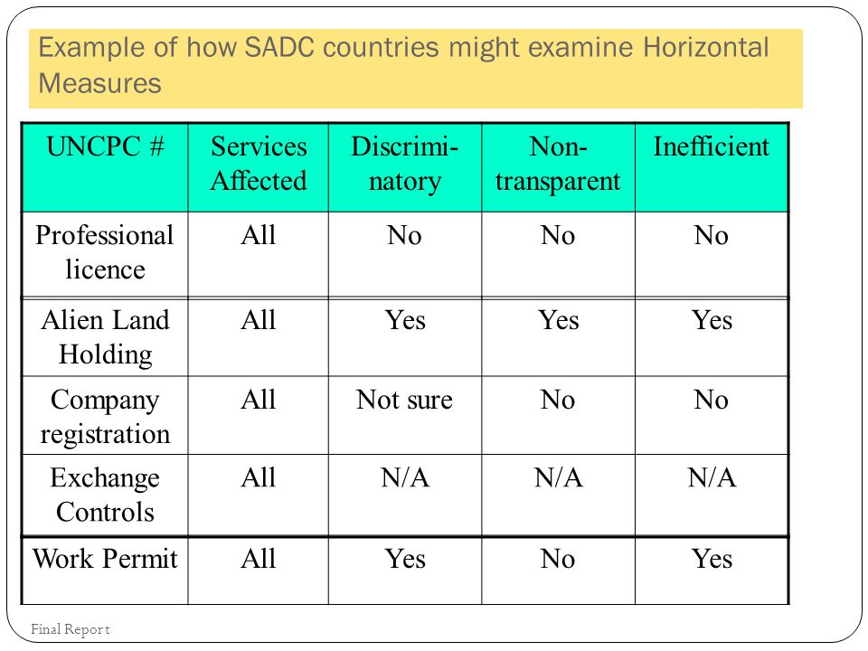 Final Report Example of how SADC countries might examine Horizontal Measures UNCPC #Services Affected Discrimi- natory Non- transparent Inefficient Professional licence AllNo Alien Land Holding AllYes Company registration AllNot sureNo Exchange Controls AllN/A Work PermitAllYesNoYes