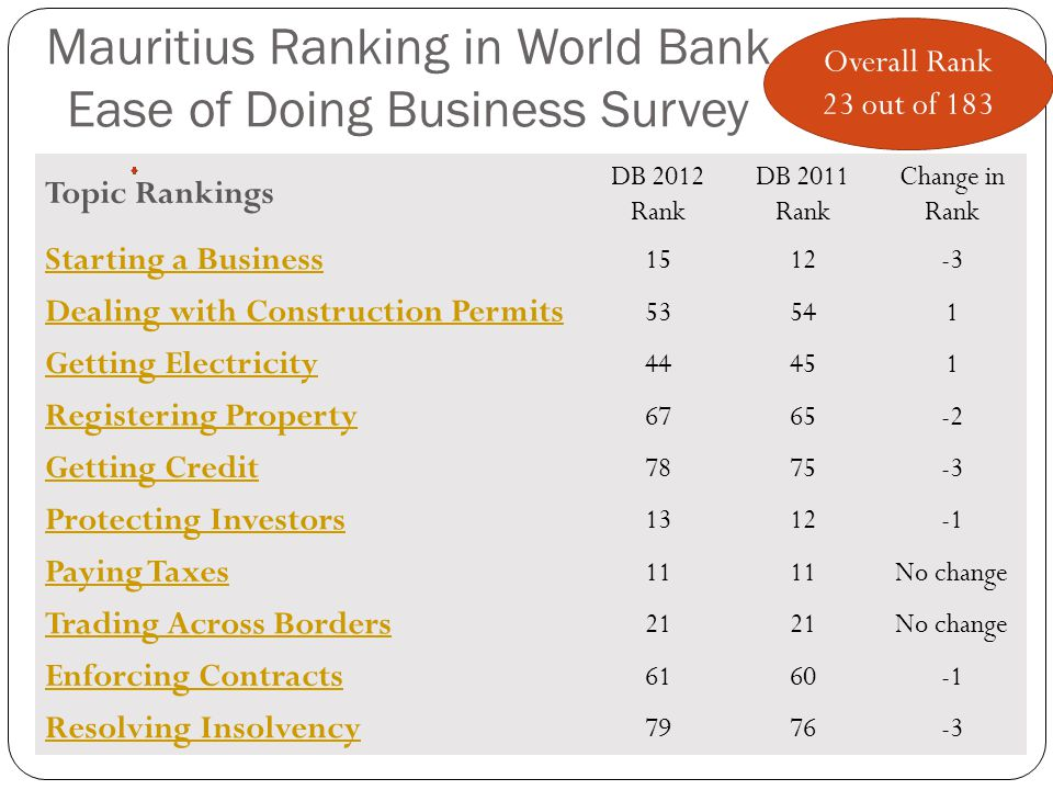 Mauritius Ranking in World Bank Ease of Doing Business Survey Topic Rankings DB 2012 Rank DB 2011 Rank Change in Rank Starting a Business 1512-3 Dealing with Construction Permits 53541 Getting Electricity 44451 Registering Property 6765-2 Getting Credit 7875-3 Protecting Investors 1312 Paying Taxes 11 No change Trading Across Borders 21 No change Enforcing Contracts 6160 Resolving Insolvency 7976-3 Overall Rank 23 out of 183