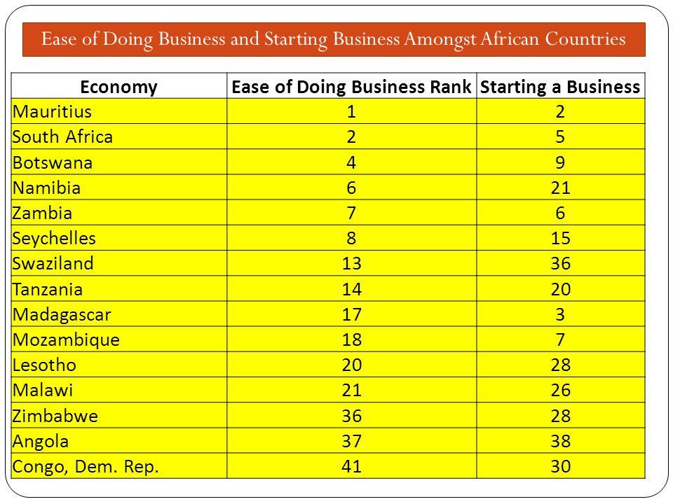 EconomyEase of Doing Business RankStarting a Business Mauritius12 South Africa25 Botswana49 Namibia621 Zambia76 Seychelles815 Swaziland1336 Tanzania1420 Madagascar173 Mozambique187 Lesotho2028 Malawi2126 Zimbabwe3628 Angola3738 Congo, Dem.