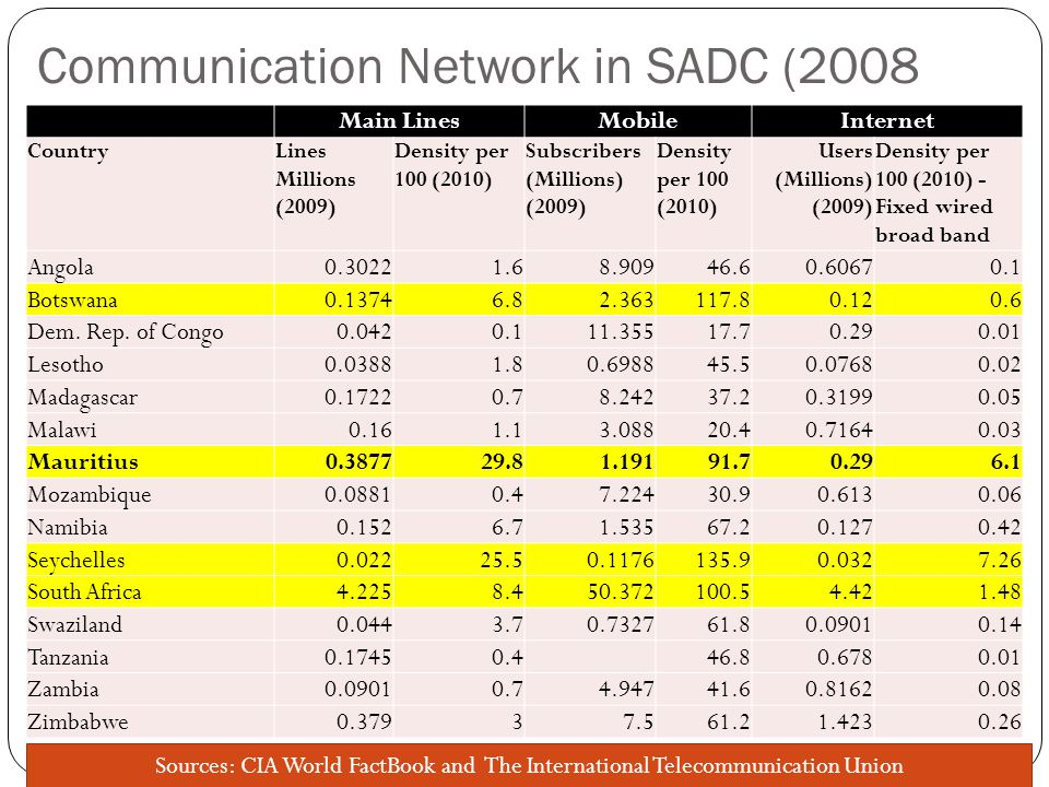 Communication Network in SADC (2008 Main LinesMobileInternet CountryLines Millions (2009) Density per 100 (2010) Subscribers (Millions) (2009) Density per 100 (2010) Users (Millions) (2009) Density per 100 (2010) - Fixed wired broad band Angola0.30221.68.90946.60.60670.1 Botswana0.13746.82.363117.80.120.6 Dem.