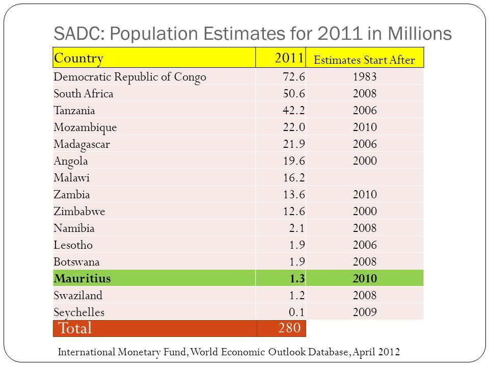 SADC: Population Estimates for 2011 in Millions Country2011 Estimates Start After Democratic Republic of Congo72.61983 South Africa50.62008 Tanzania42.22006 Mozambique22.02010 Madagascar21.92006 Angola19.62000 Malawi16.2 Zambia13.62010 Zimbabwe12.62000 Namibia2.12008 Lesotho1.92006 Botswana1.92008 Mauritius1.32010 Swaziland1.22008 Seychelles0.12009 Total 280 International Monetary Fund, World Economic Outlook Database, April 2012