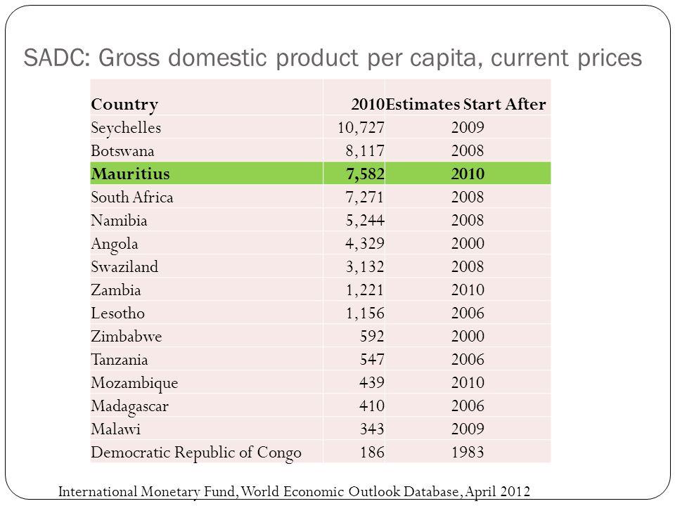 SADC GDP Growth Rates 2007-2011 Country20072008200920102011 Angola 22.613.82.43.4 Botswana 4.82.9-4.87.05.1 Democratic Republic of Congo 6.36.22.87.26.9 Lesotho 4.75.42.95.65.8 Madagascar 6.27.1-4.61.61.0 Malawi 5.88.39.06.54.5 Mauritius 5.95.53.04.1 Mozambique 7.36.86.36.87.1 Namibia 5.43.4-0.46.63.8 Seychelles 9.60.56.75.0 South Africa 5.53.6-1.52.93.1 Swaziland 3.52.41.22.01.3 Tanzania 7.17.46.07.06.3 Zambia 6.25.76.47.65.9 Zimbabwe -3.7-17.76.09.09.3 Source: World Bank