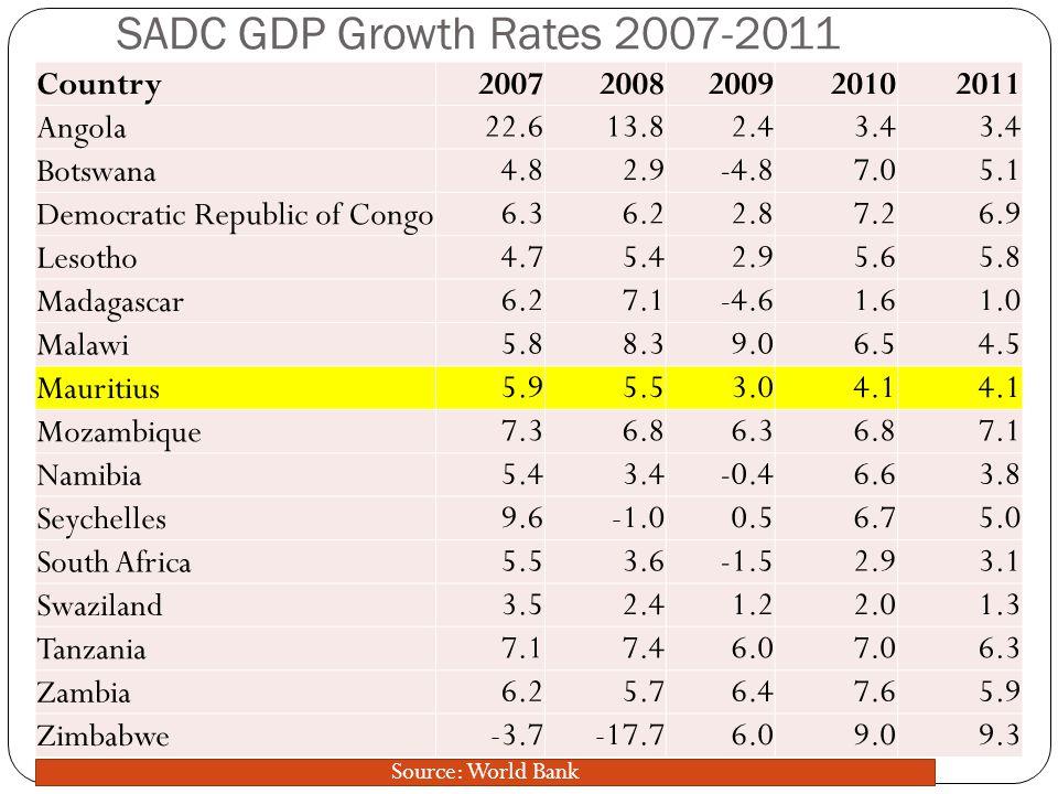 SADC Exchange Rates Against US$ Country/Currency2007200820092010 (est)2011 (est) Angola/Kwanza (AOA)76.675.02379.3391.9193.21 Botswana/Pula (BWP)6.20356.79077.15516.79366.695 DRC/Congolese Francs (CDF)5165594729121000 Lesotho/Maloti (LSL)7.257.758.477.327.3 Madagascar/Malagasy Ariary (MGA)18801654.781956.220901950 Malawi/Malawian kwachas (MWK)141.12142.41141.14150.49159 Mauritius/Mauritian rupees (MUR)31.79827.97331.9630.78428.67 Mozambique/meticais (MZM26.26424.12526.2833.9728.5 Namibia/Namibian dollars (NAD)7.187.758.427.327.076 Seychelles/Seychelles rupees (SCR)6.5813.6112.06812.26 South Africa/Rand (ZAR)7.057.95768.427.327.164 Swaziland/Emalangeni7.47.758.427.327.3 Tanzania/Tanzanian shillings (TZS)1,2251,178.101,320.301,409.301,571.10 Zambia/Zambian kwacha (ZMK)3,999.203,512.905,046.104,797.104,869.90 Zimbabwe/Zimbabwean dollars (ZWD).9,686.80430,972.70 Exchange rates relatively stable except for Angola, DRC, Madagascar, Seychelles, Zimbabwe