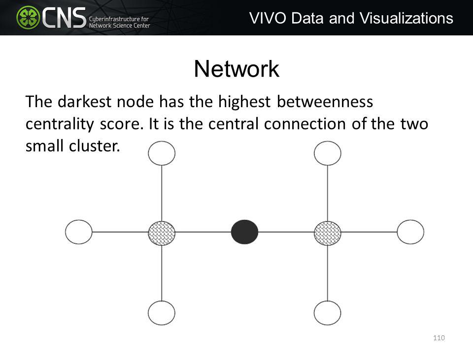 Network VIVO Data and Visualizations The darkest node has the highest betweenness centrality score.