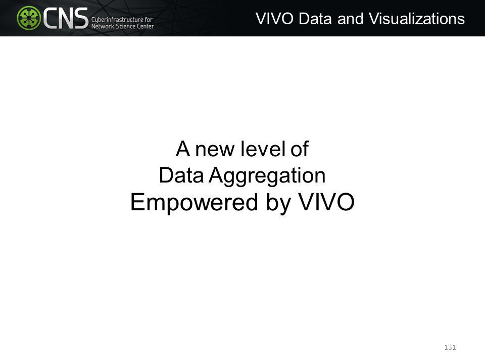 A new level of Data Aggregation Empowered by VIVO VIVO Data and Visualizations 131