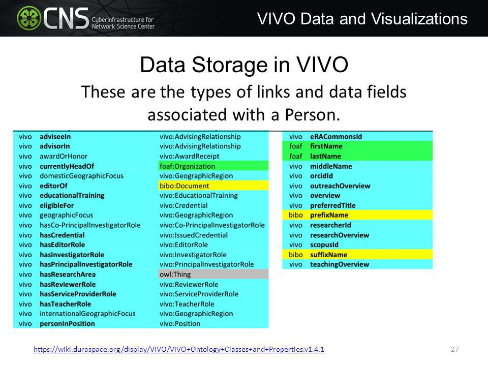 Data Storage in VIVO These are the types of links and data fields associated with a Person.