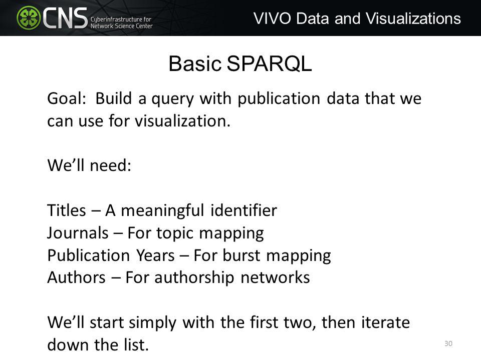 Basic SPARQL Goal: Build a query with publication data that we can use for visualization.