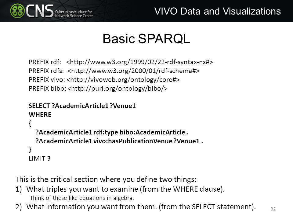 Basic SPARQL PREFIX rdf: PREFIX rdfs: PREFIX vivo: PREFIX bibo: SELECT AcademicArticle1 Venue1 WHERE { AcademicArticle1 rdf:type bibo:AcademicArticle.