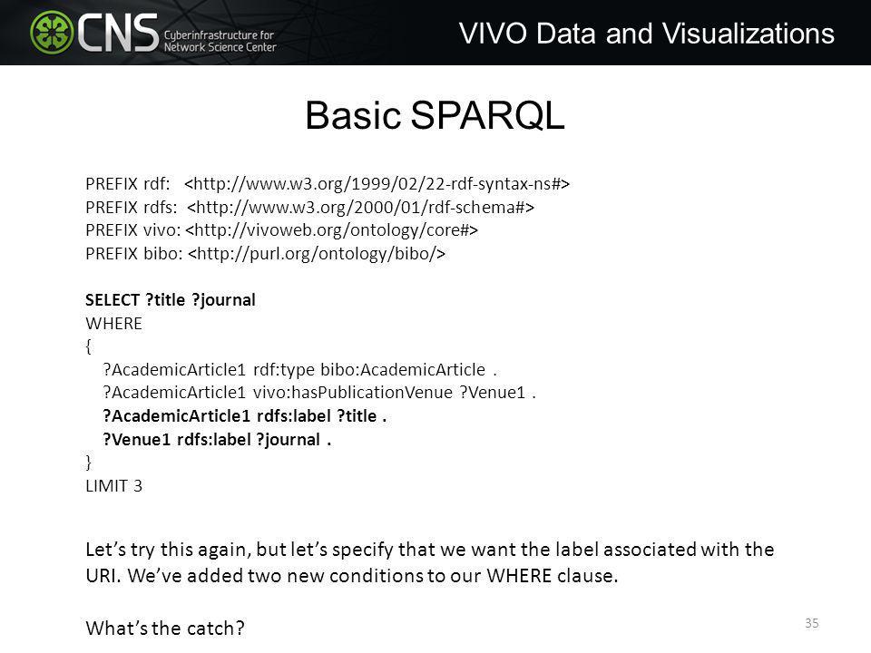 Basic SPARQL PREFIX rdf: PREFIX rdfs: PREFIX vivo: PREFIX bibo: SELECT title journal WHERE { AcademicArticle1 rdf:type bibo:AcademicArticle.