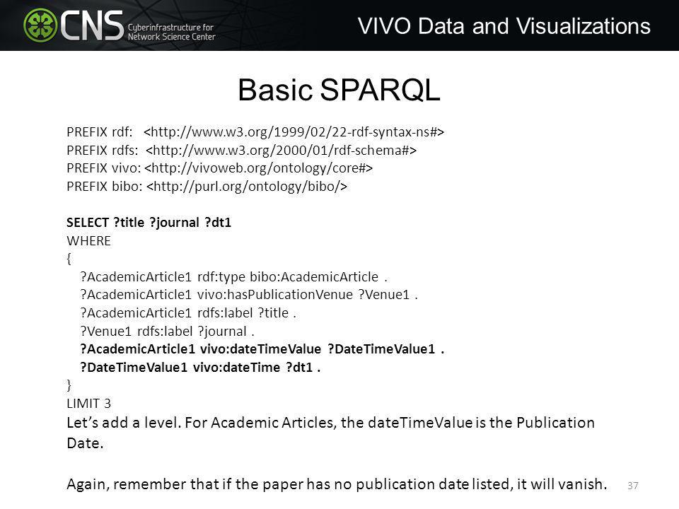 Basic SPARQL PREFIX rdf: PREFIX rdfs: PREFIX vivo: PREFIX bibo: SELECT title journal dt1 WHERE { AcademicArticle1 rdf:type bibo:AcademicArticle.