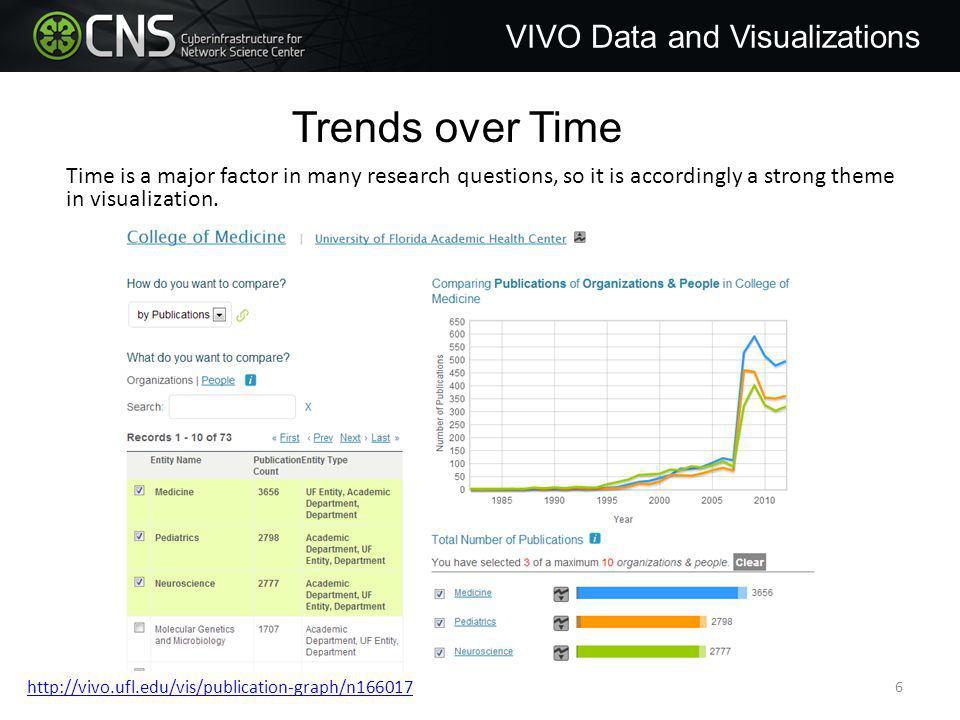Network VIVO Data and Visualizations Visualization result 127