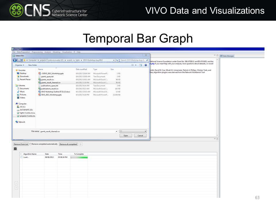 Temporal Bar Graph VIVO Data and Visualizations 63