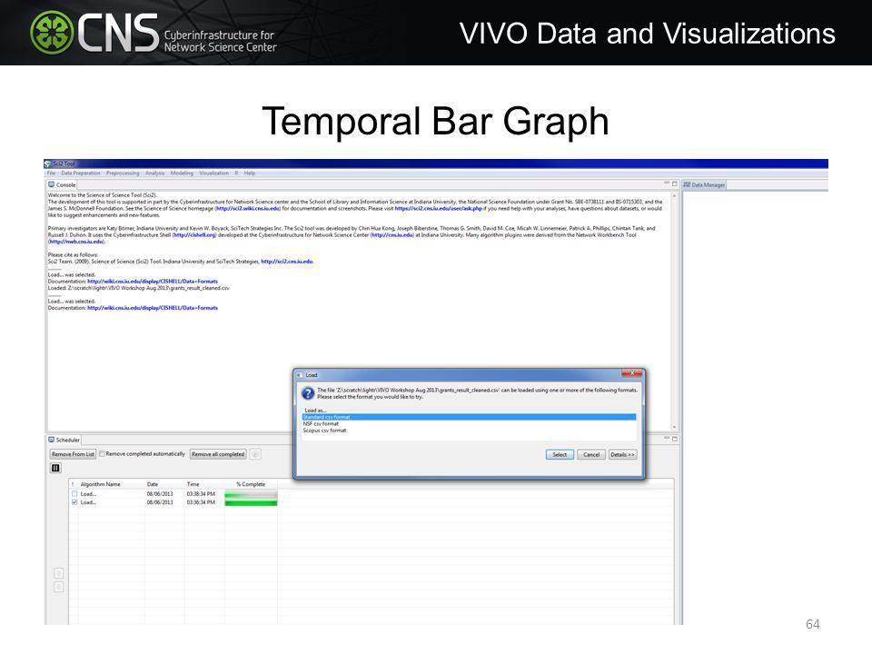 Temporal Bar Graph VIVO Data and Visualizations 64