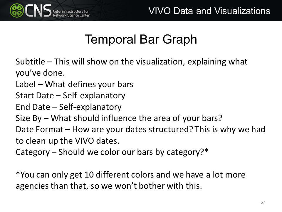 Temporal Bar Graph VIVO Data and Visualizations Subtitle – This will show on the visualization, explaining what you've done.