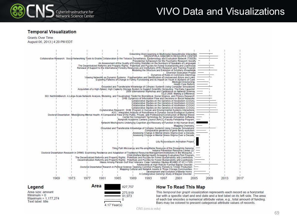 VIVO Data and Visualizations 69