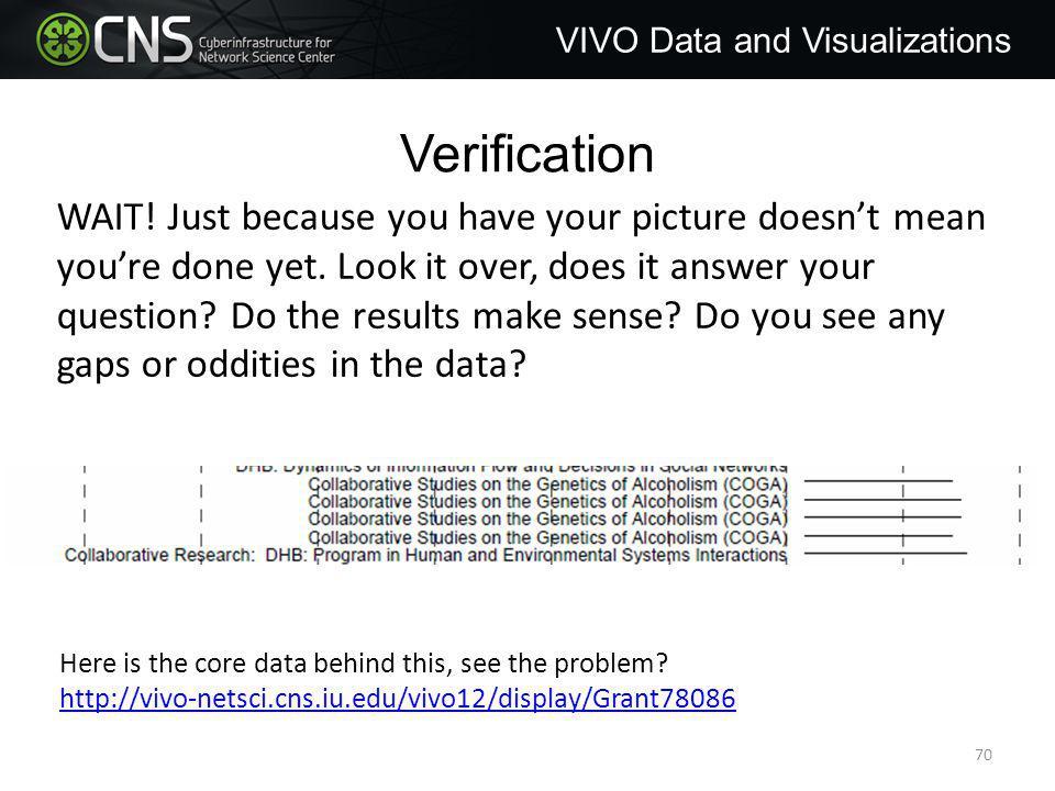 Verification VIVO Data and Visualizations WAIT.