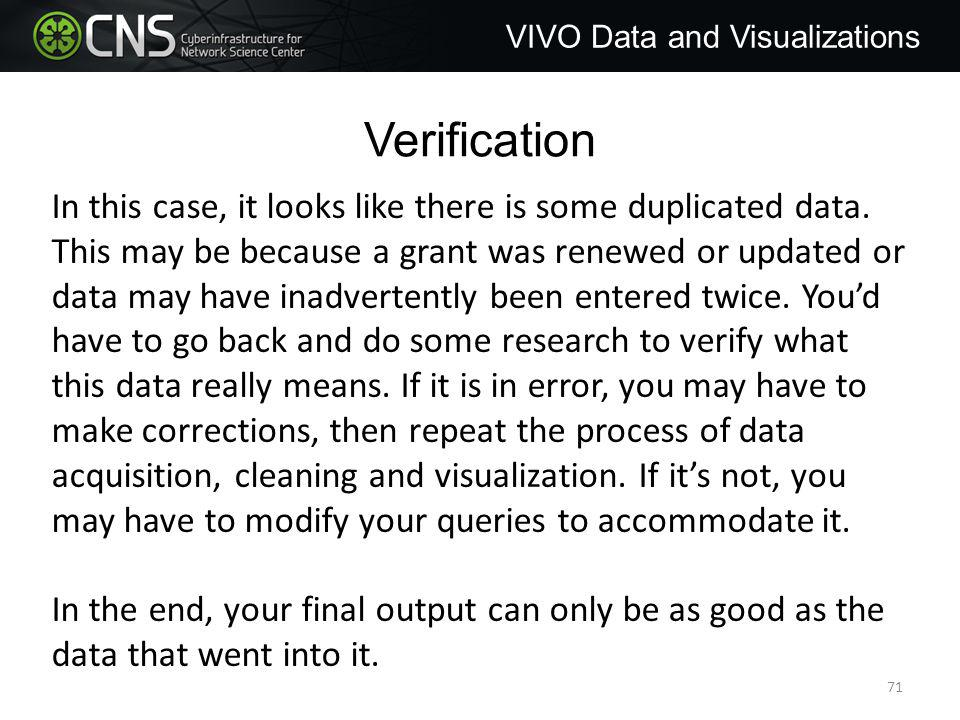 Verification VIVO Data and Visualizations In this case, it looks like there is some duplicated data.