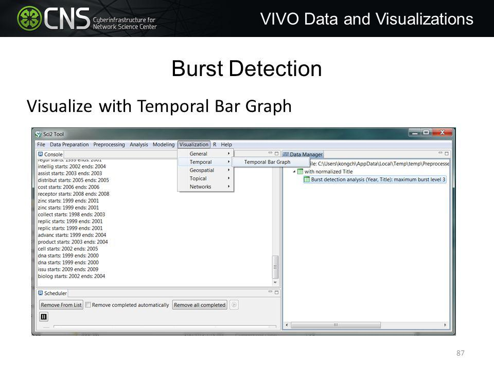 Burst Detection VIVO Data and Visualizations Visualize with Temporal Bar Graph 87