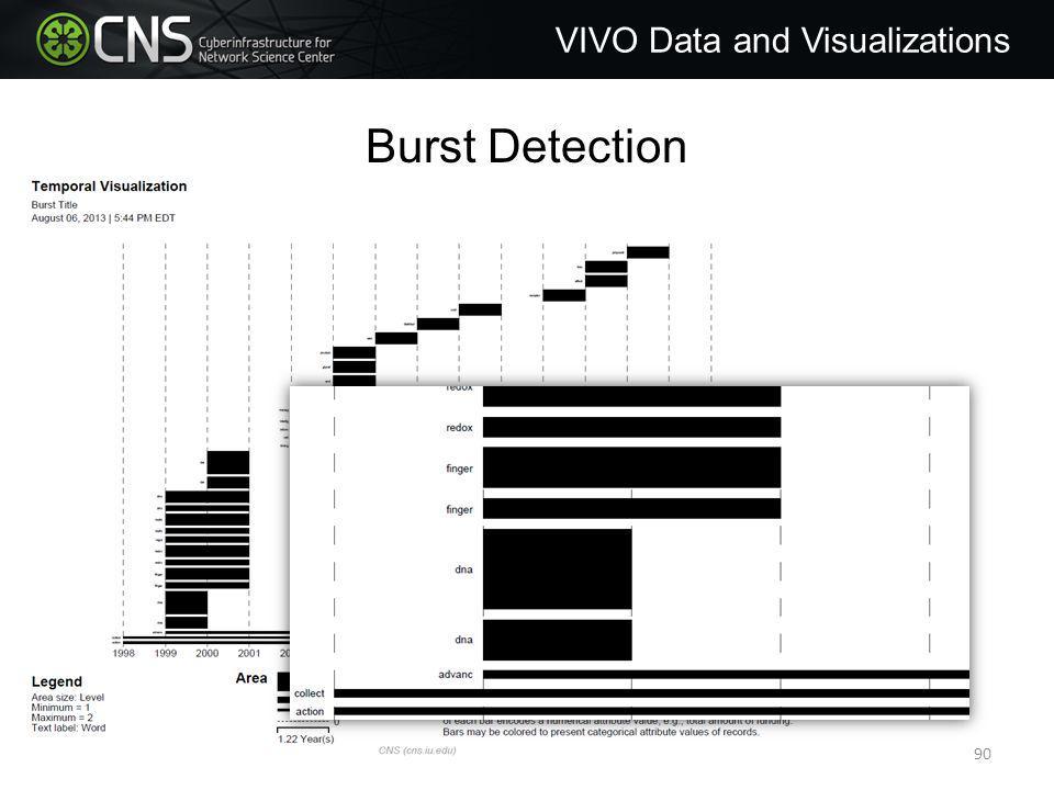 Burst Detection VIVO Data and Visualizations 90