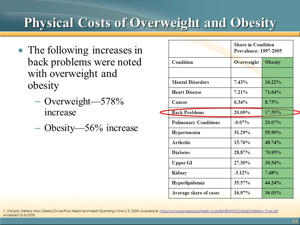 14 Physical Costs of Overweight and Obesity  The following increases in back problems were noted with overweight and obesity – Overweight—578% increa
