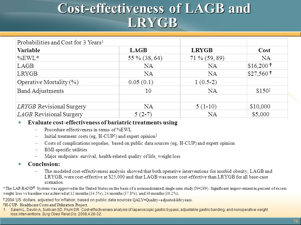70 Cost-effectiveness of LAGB and LRYGB Cost-effectiveness of LAGB and LRYGB  Evaluate cost-effectiveness of bariatric treatments using – Procedure e