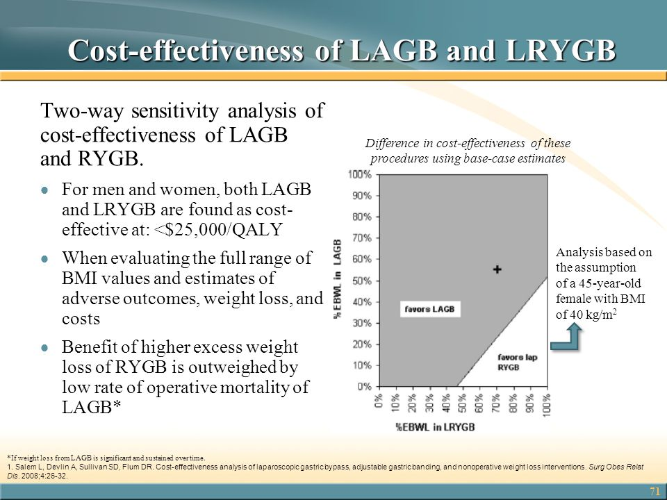 71 Cost-effectiveness of LAGB and LRYGB Cost-effectiveness of LAGB and LRYGB Two-way sensitivity analysis of cost-effectiveness of LAGB and RYGB.  Fo