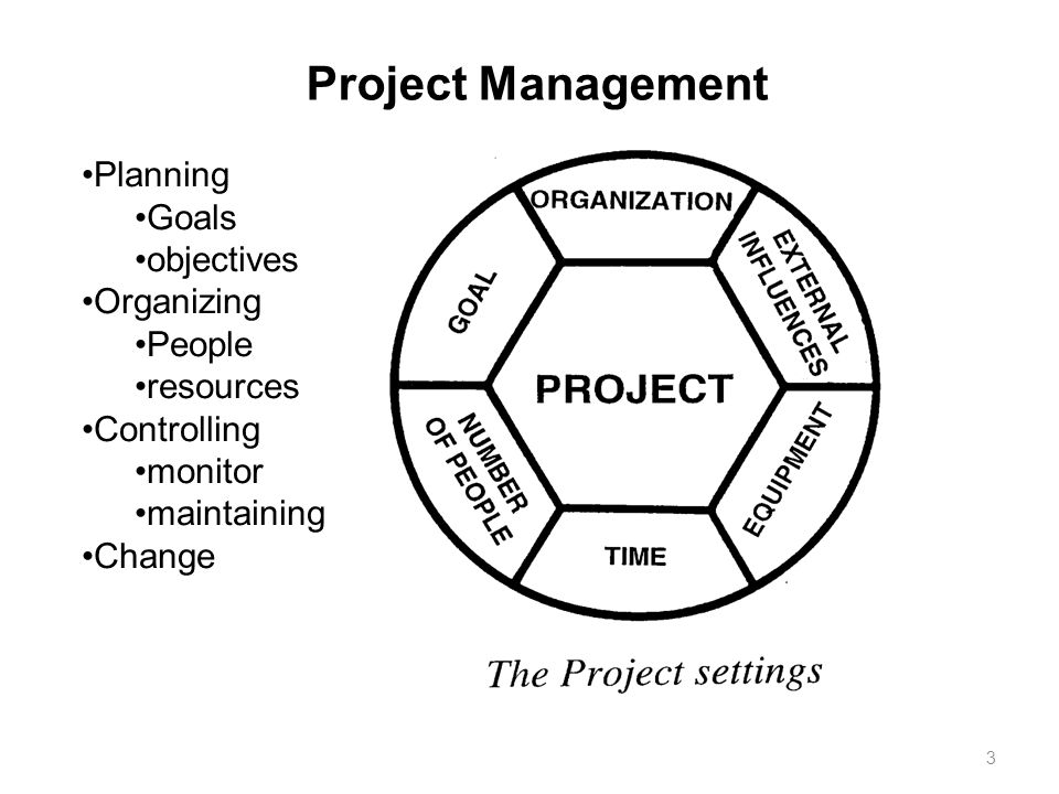 Project Management Planning Goals objectives Organizing People resources Controlling monitor maintaining Change 3