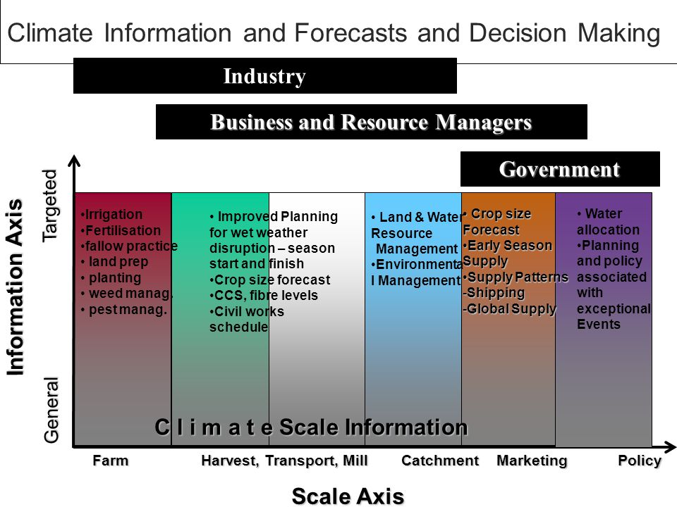 Climate and weather information may have no value unless it changes management decisions.