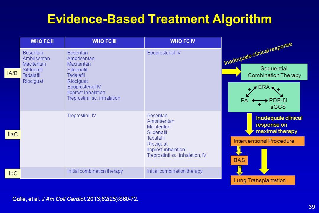 Evidence-Based Treatment Algorithm Galie, et al. J Am Coll Cardiol. 2013;62(25):S60-72. WHO FC IIWHO FC IIIWHO FC IV Bosentan Ambrisentan Macitentan S