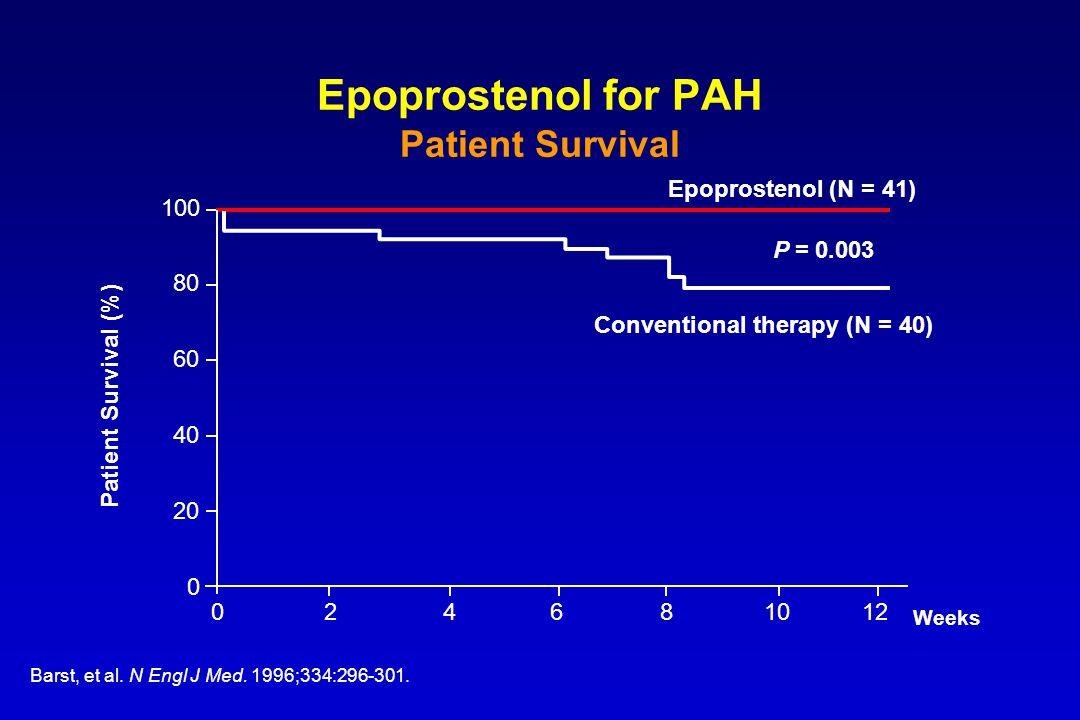 100 80 60 40 20 0 Weeks Epoprostenol (N = 41) 024681210 Conventional therapy (N = 40) Patient Survival (%) P = 0.003 Barst, et al. N Engl J Med. 1996;