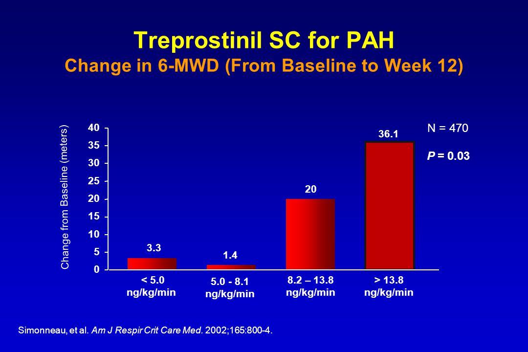 Treprostinil SC for PAH Change in 6-MWD (From Baseline to Week 12) Simonneau, et al. Am J Respir Crit Care Med. 2002;165:800-4. 0 5 10 15 20 25 30 35