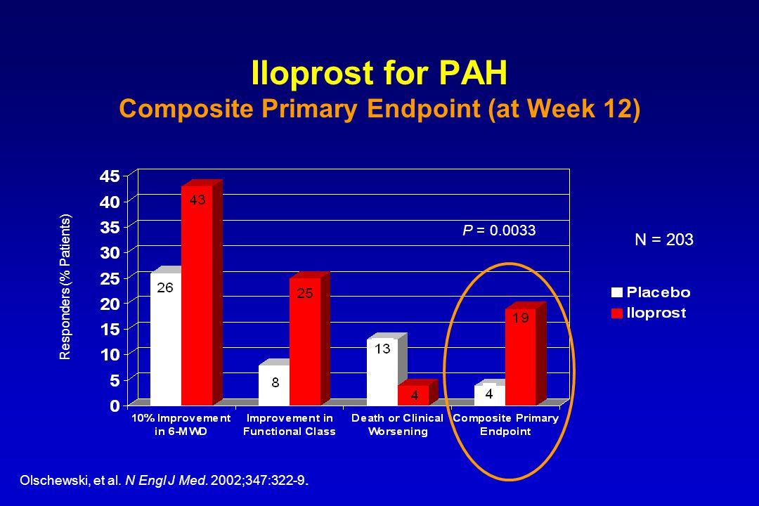 Iloprost for PAH Composite Primary Endpoint (at Week 12) Olschewski, et al. N Engl J Med. 2002;347:322-9. Responders (% Patients) P = 0.0033 N = 203