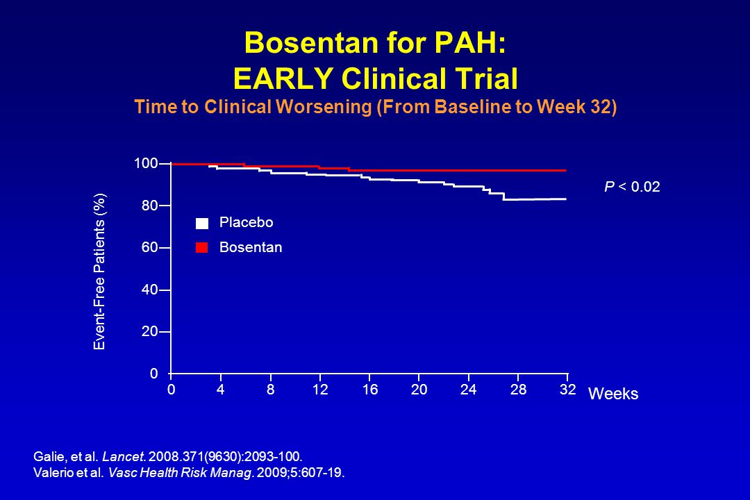 Bosentan for PAH: EARLY Clinical Trial Time to Clinical Worsening (From Baseline to Week 32) 100 80 60 40 20 0 048121620282432 Event-Free Patients (%)