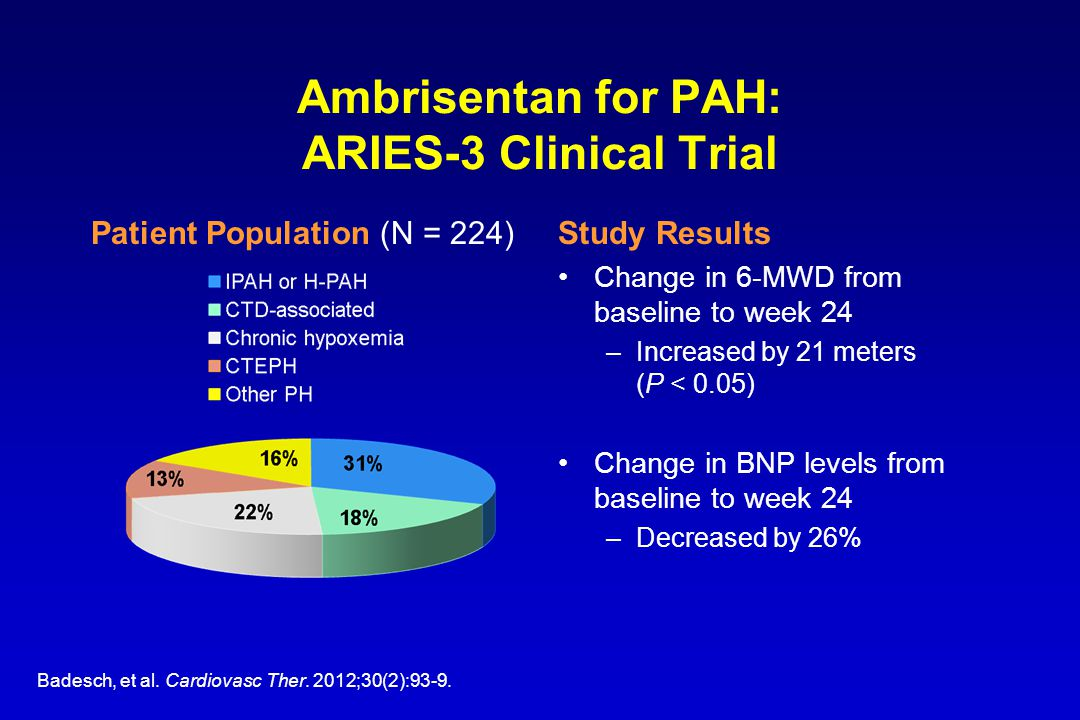 Ambrisentan for PAH: ARIES-3 Clinical Trial Study Results Change in 6-MWD from baseline to week 24 –Increased by 21 meters (P < 0.05) Change in BNP le