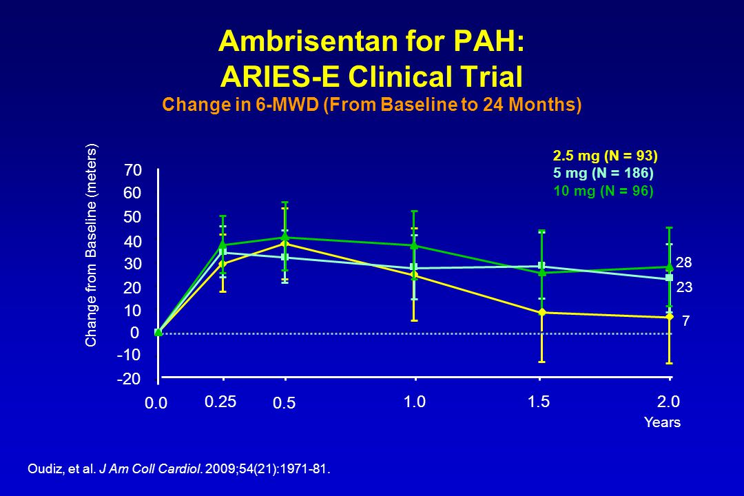 Ambrisentan for PAH: ARIES-E Clinical Trial Change in 6-MWD (From Baseline to 24 Months) Change from Baseline (meters) Oudiz, et al. J Am Coll Cardiol