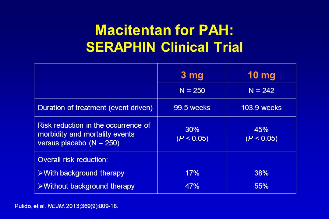Macitentan for PAH: SERAPHIN Clinical Trial 3 mg10 mg N = 250N = 242 Duration of treatment (event driven)99.5 weeks103.9 weeks Risk reduction in the o