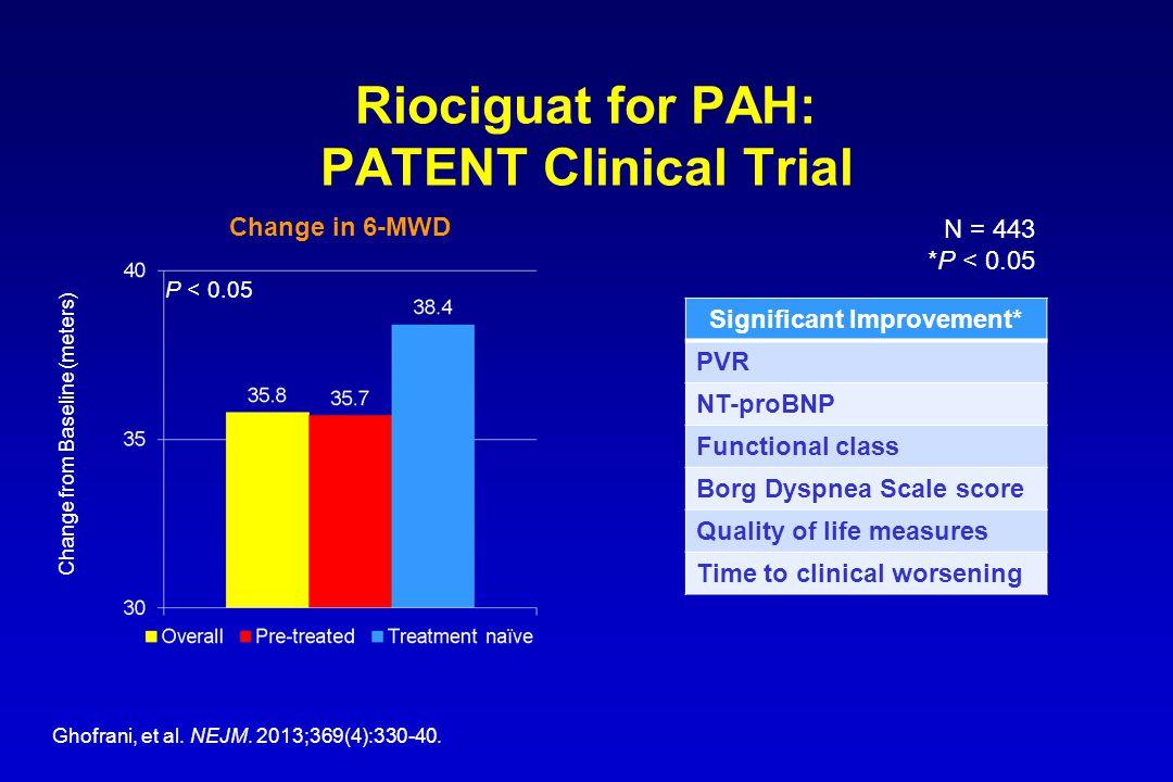 Riociguat for PAH: PATENT Clinical Trial Significant Improvement* PVR NT-proBNP Functional class Borg Dyspnea Scale score Quality of life measures Tim