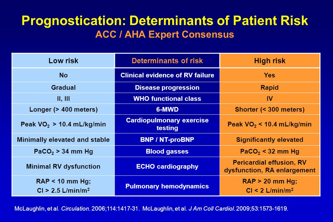 Low riskDeterminants of riskHigh risk NoClinical evidence of RV failureYes GradualDisease progressionRapid II, IIIWHO functional classIV Longer (> 400