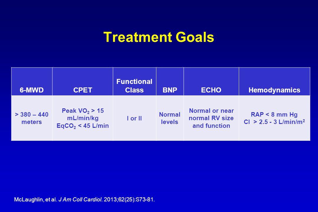 Treatment Goals 6-MWDCPET Functional ClassBNPECHOHemodynamics > 380 – 440 meters Peak VO 2 > 15 mL/min/kg EqCO 2 < 45 L/min I or II Normal levels Norm