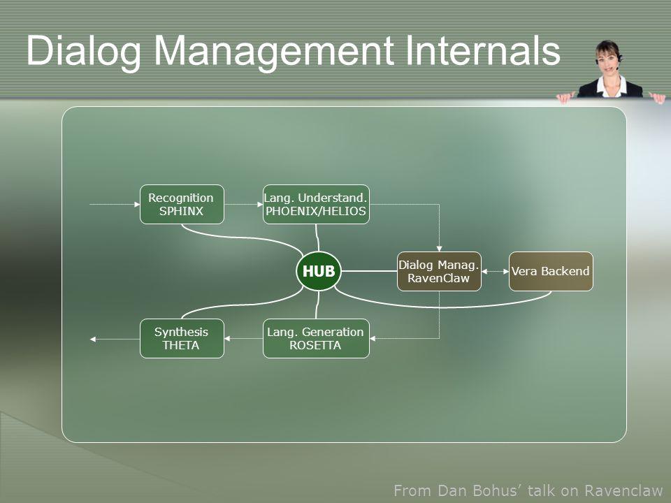 Dialog Management Internals Lang. Understand. PHOENIX/HELIOS Dialog Manag.