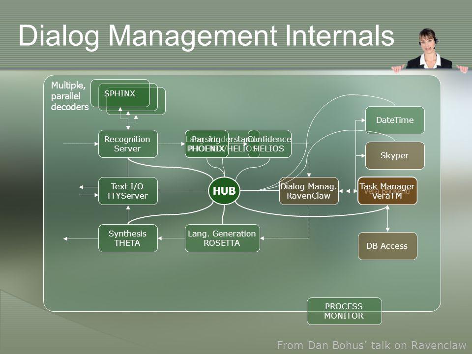 PROCESS MONITOR SPHINX Dialog Management Internals Dialog Manag.