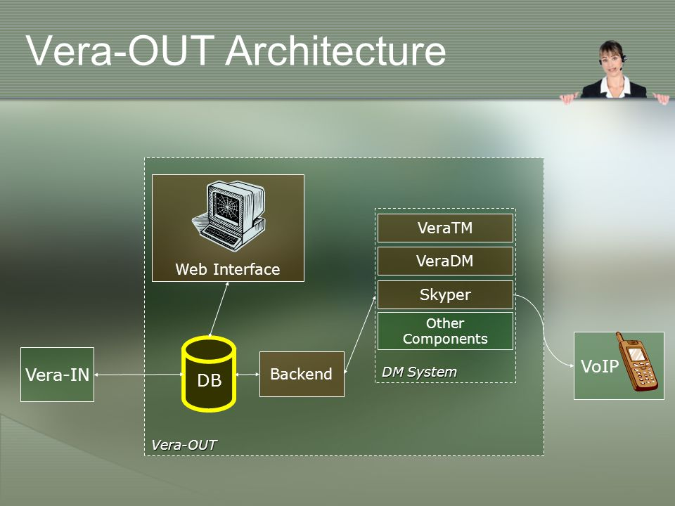 Vera-OUT Architecture Vera-OUT DM System VeraTM VoIP Skyper VeraDM DB Backend Web Interface Vera-IN Other Components