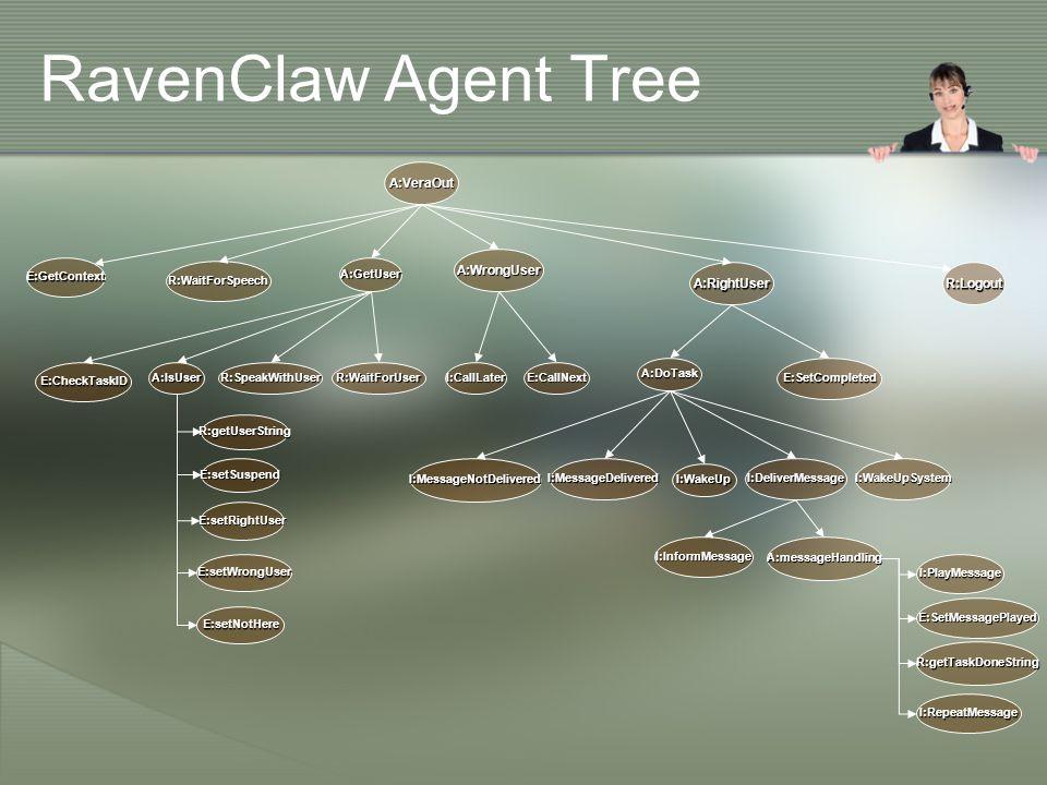RavenClaw Agent Tree E:GetContextA:GetUser A:IsUserR:SpeakWithUserR:WaitForUser A:VeraOut R:Logout I:DeliverMessage A:RightUser E:SetCompleted A:WrongUser I:CallLaterE:CallNext A:DoTask I:WakeUp I:WakeUpSystem E:CheckTaskID I:MessageDeliveredI:MessageNotDelivered I:InformMessageA:messageHandling E:setSuspend R:getUserString E:setRightUser E:setWrongUser E:setNotHere R:WaitForSpeech I:PlayMessage R:getTaskDoneString I:RepeatMessage E:SetMessagePlayed