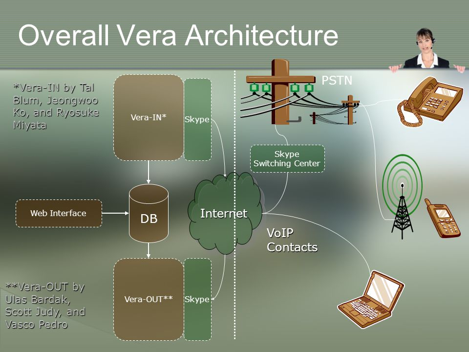 Overall Vera Architecture Web Interface Vera-OUT** *Vera-IN by Tal Blum, Jeongwoo Ko, and Ryosuke Miyata Vera-IN* DB Skype Internet VoIP Contacts **Vera-OUT by Ulas Bardak, Scott Judy, and Vasco Pedro Skype Switching Center PSTN