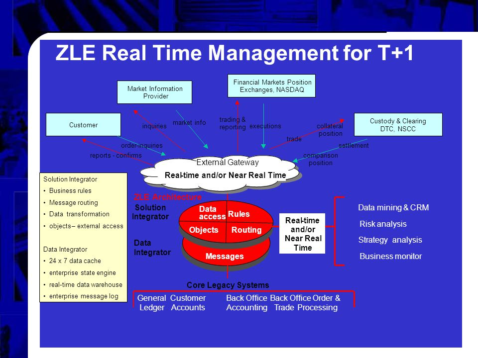 Globalisation 3 ZLE Real Time Management for T+1 Data Integrator Solution Integrator Messages Rules Data access RoutingObjects Core Legacy Systems Gen