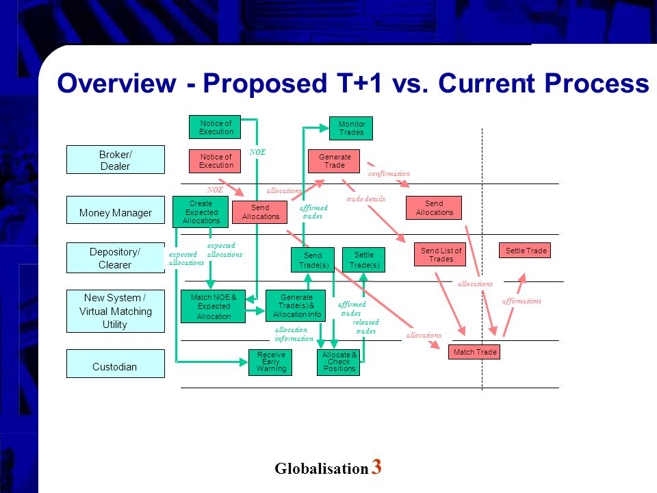 Globalisation 3 Overview - Proposed T+1 vs. Current Process * Broker/ Dealer Money Manager Depository/ Clearer New System / Virtual Matching Utility C