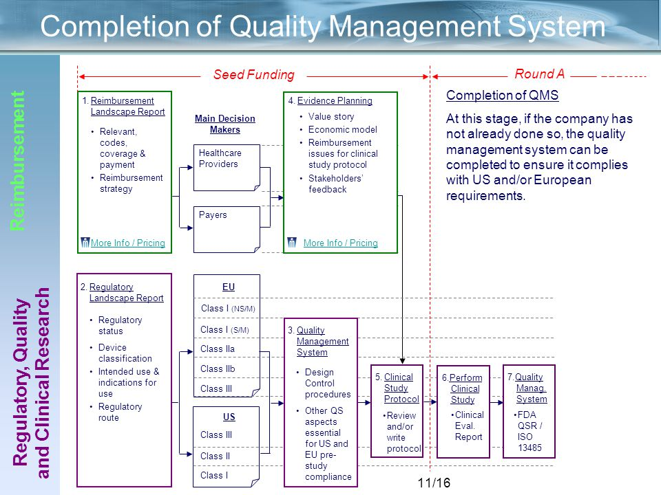 11/16 Main Decision Makers Healthcare Providers Payers 2.Regulatory Landscape Report Regulatory status Device classification Intended use & indications for use Regulatory route Completion of Quality Management System 1.Reimbursement Landscape Report Relevant, codes, coverage & payment Reimbursement strategy More Info / Pricing Regulatory, Quality and Clinical Research Reimbursement Class III Class II Class I US Class I (NS/M) Class I (S/M) Class IIa Class IIb Class III EU 5.Clinical Study Protocol 3.Quality Management System Design Control procedures Other QS aspects essential for US and EU pre- study compliance Value story Economic model Reimbursement issues for clinical study protocol Stakeholders' feedback 4.Evidence Planning More Info / Pricing 6.Perform Clinical Study Clinical Eval.